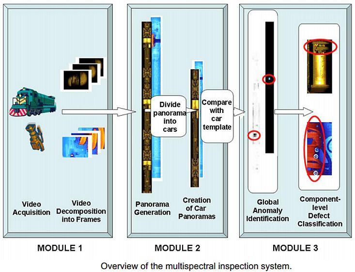 Multi-Spectral Passenger Car Undercarriage Inspection