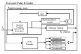 Video Encoding using Coset Codes