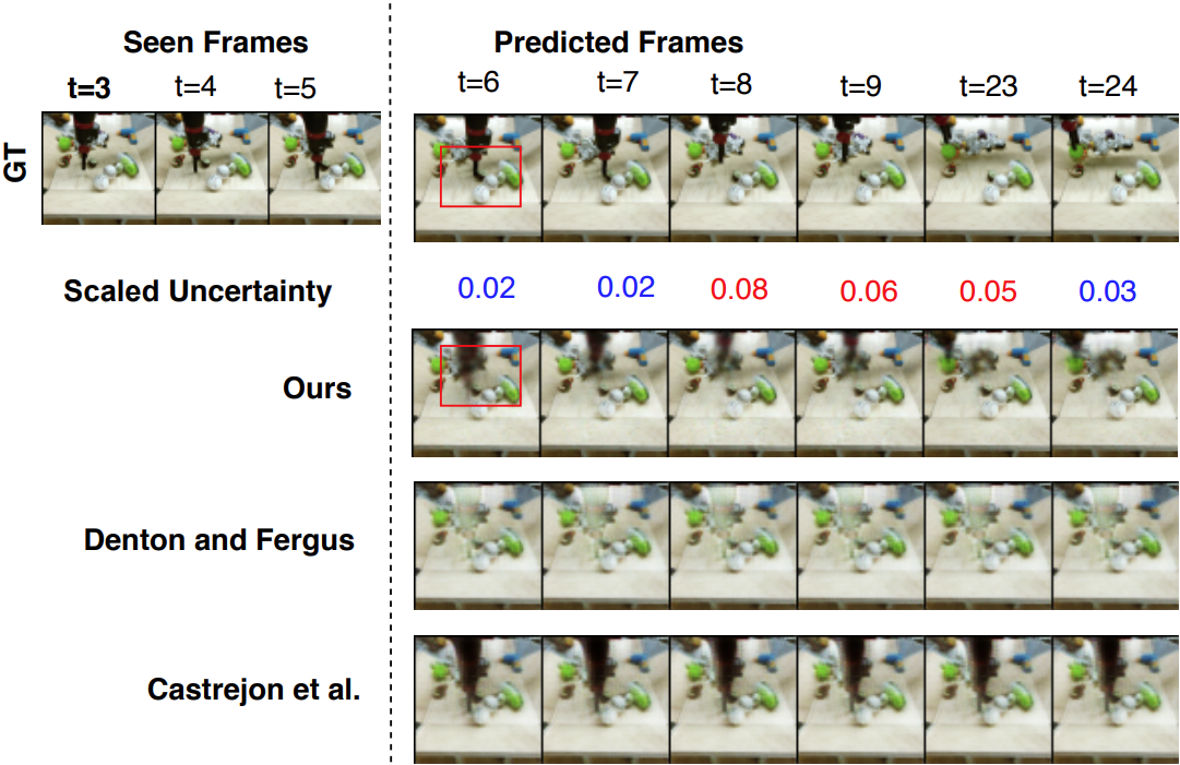 A Hierarchical Variational Neural Uncertainty Model for Stochastic Video Prediction