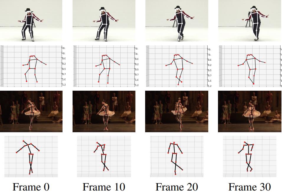 Unsupervised 3D Pose Estimation for Hierarchical Dance Video